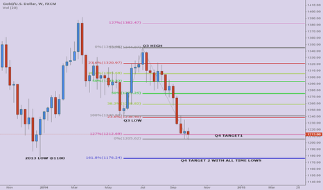 XAUUSD: Q4 start with gold facing Q3 compilance wave