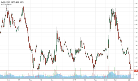 SPWR: SPWR bottoming out close to 52w low