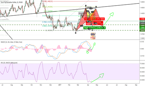 EURCAD: a new and differnt forecast