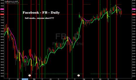 FB: Facebook - FB - Daily - Chris Moody Gann Swing in sell mode.