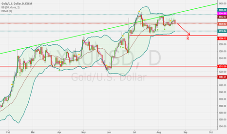 XAUUSD: Gold downs to 1306.39 !!!