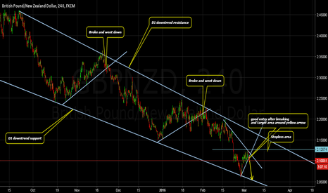 GBPNZD: GBPNZD Downtrend Possibilities