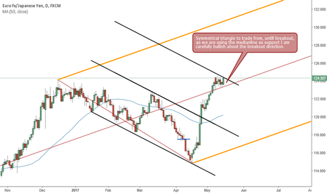EURJPY: EurJpy Daily Symmetrical triangle