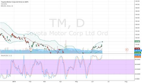 TM: Still Going Up
