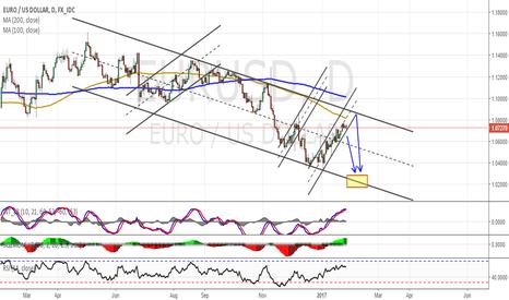 EURUSD: EURUSD Wait and Short