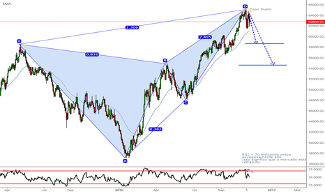 BVSP: BVSP - Gartley Pattern