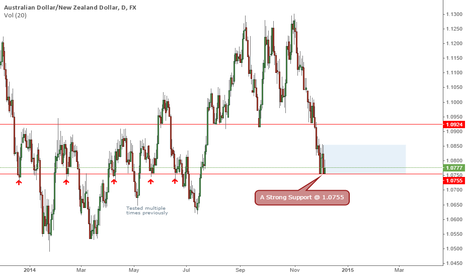 AUDUSD: AUDNZD - A Simple Bearish Setup