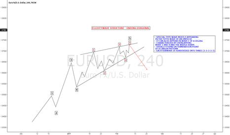 EURUSD: Elliottwave Structure  - Ending Diagonal