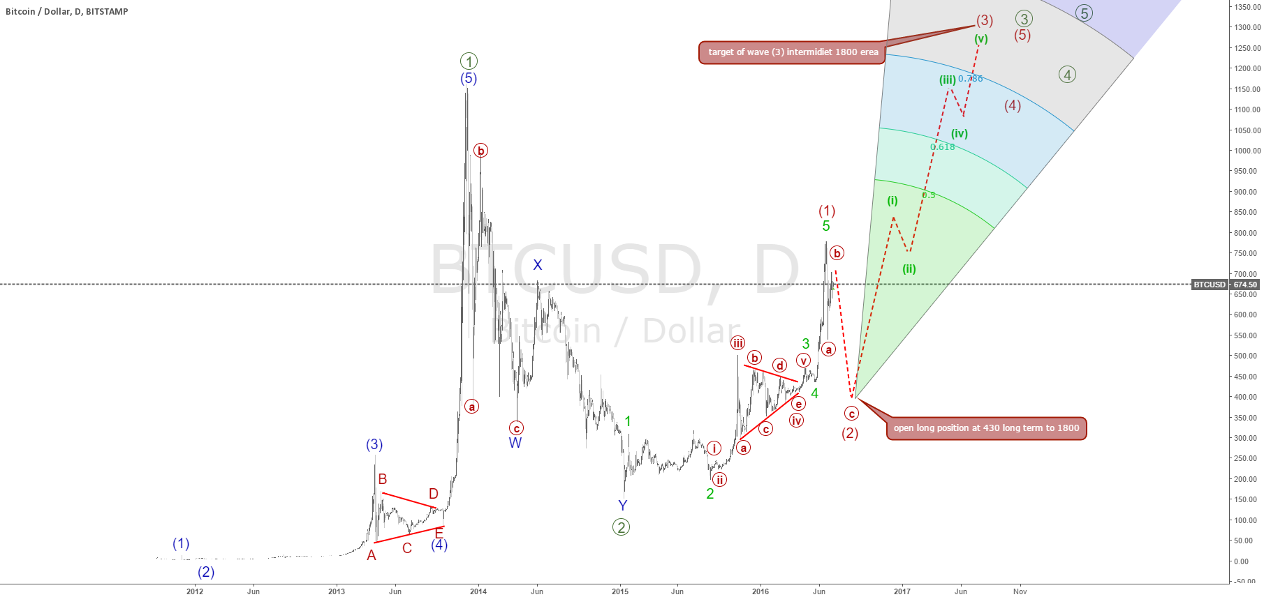 btcusd forecast from430 target of wave (3) intermidiet 1800 erea