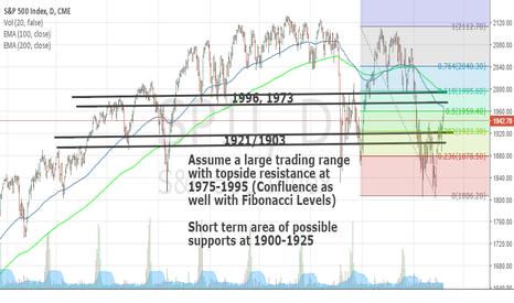 SP1!: S&P 500 Trading Range