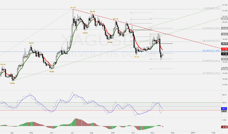 XAGUSD: levels to watch for overhead resistance