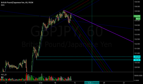 GBPJPY: 250-500 pips
