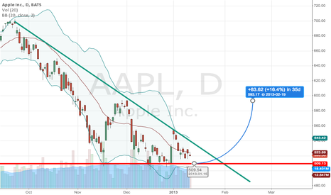 AAPL: Near support, ready for a pull-back