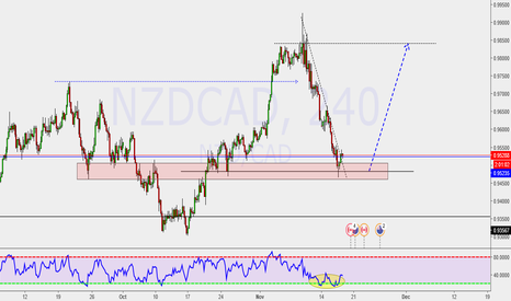 NZDCAD: Trend continuation Trade