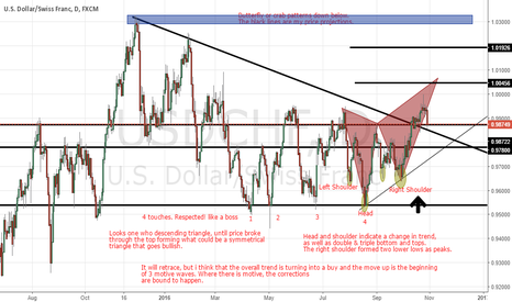 USDCHF: USD/CHF Analysis