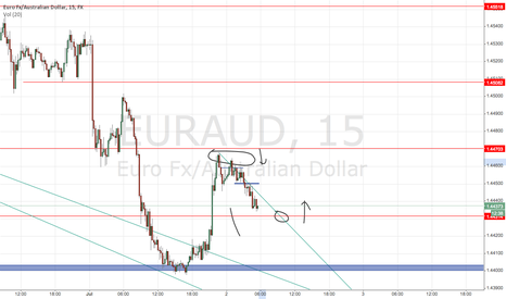 EURAUD: EUR/AUD - watching support line