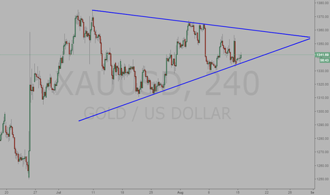 XAUUSD: Gold, triangle pattern