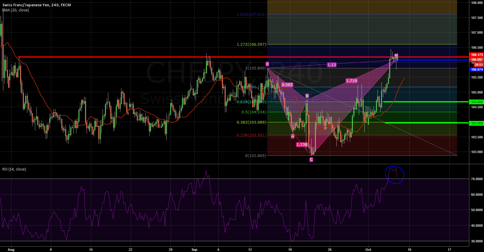 SHORT CHF/JPY Shark(1.13)Pattern + Resistance+ Overbought RSI 4h