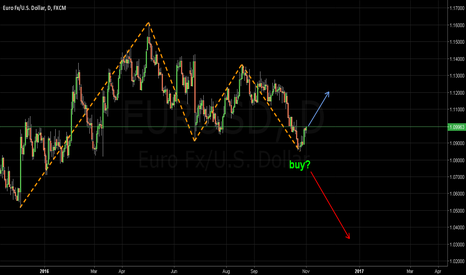 EURUSD: Buy me not?