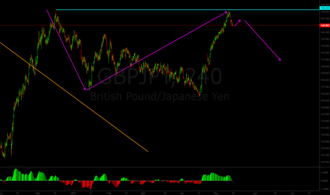 GBPJPY: GBP/JPY Long-term sell opportunity