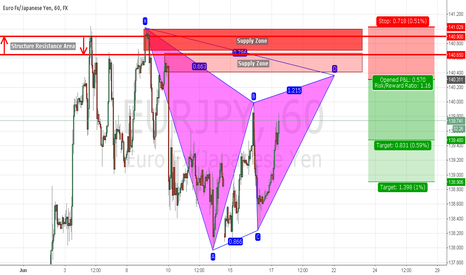 EURJPY: Potential Short Trade on EURJPY