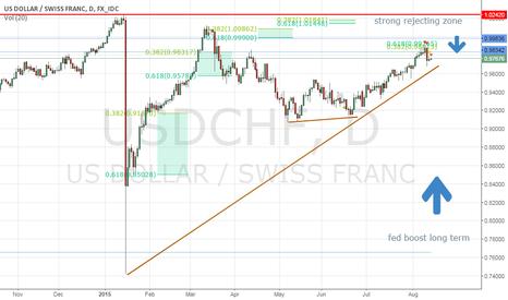 USDCHF: $usdchf long term buy