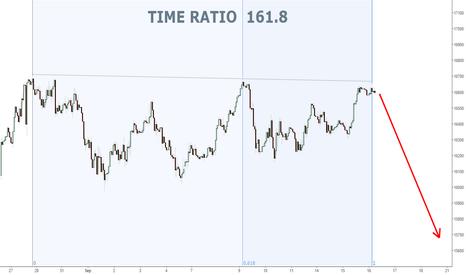 US30: DJI Hourly... Time Ratio 161.8...
