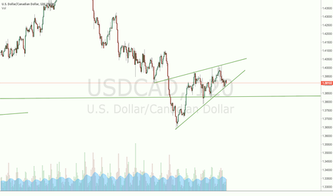 USDCAD: Waiting for a breakout