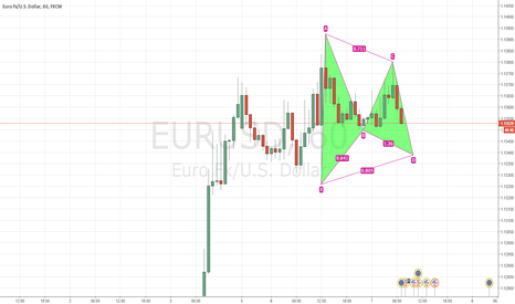 EURUSD: EURUSD 1H Bullish Gartley