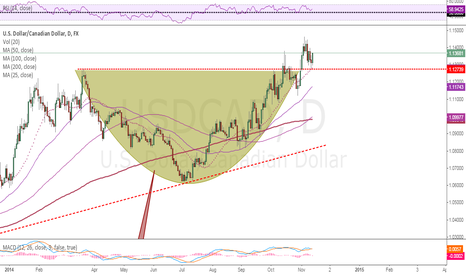 USDCAD: Pullback to Breakout point. Perfect oportunity to buy more