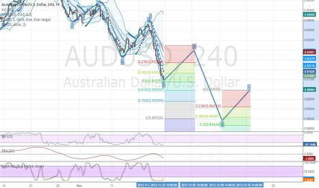 AUDUSD: aud/usd 4 hour chart projections