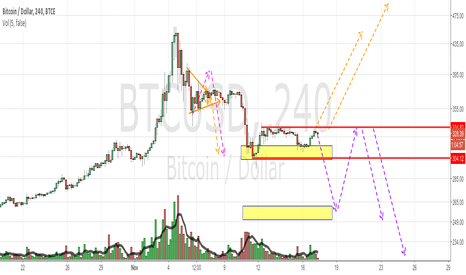BTCUSD: BTC discussing several scenarios, positive one has 55% chance