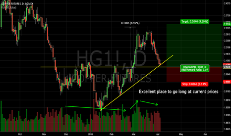 HG1!: Copper Trade Idea