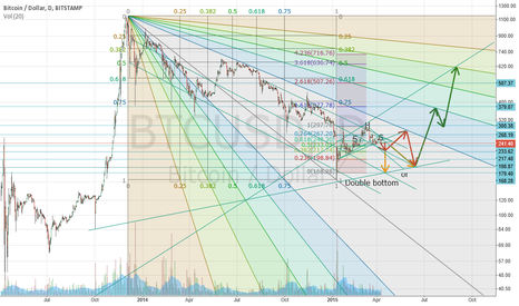 BTCUSD: Trends, Fibonacci retracements and double bottom