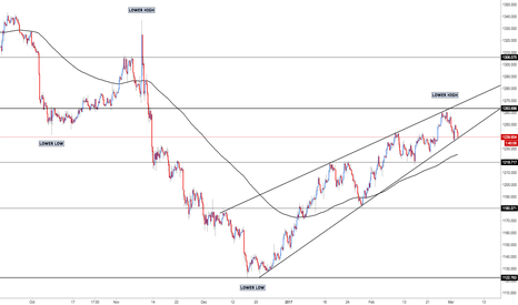 XAUUSD: XAU/USD - Price Structure