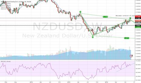NZDUSD: A short to consider.