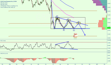 GBPJPY: GBPJPY potential last push up?