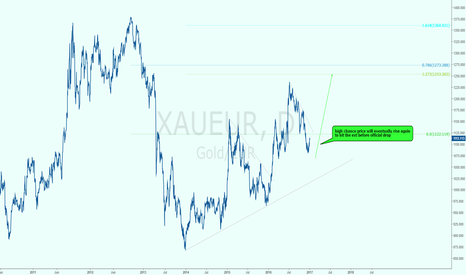 XAUEUR: wait for it! GOLDEURO