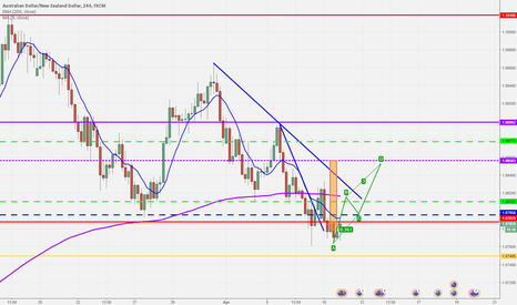 AUDNZD: audnzd buying the pull back 70 pips