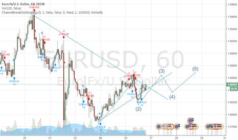 EURUSD: EUR/USD rustic pattern
