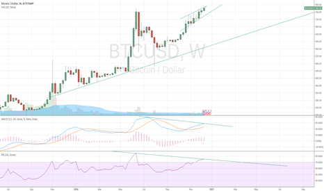 BTCUSD: Possible bearish divergence on weekly chart