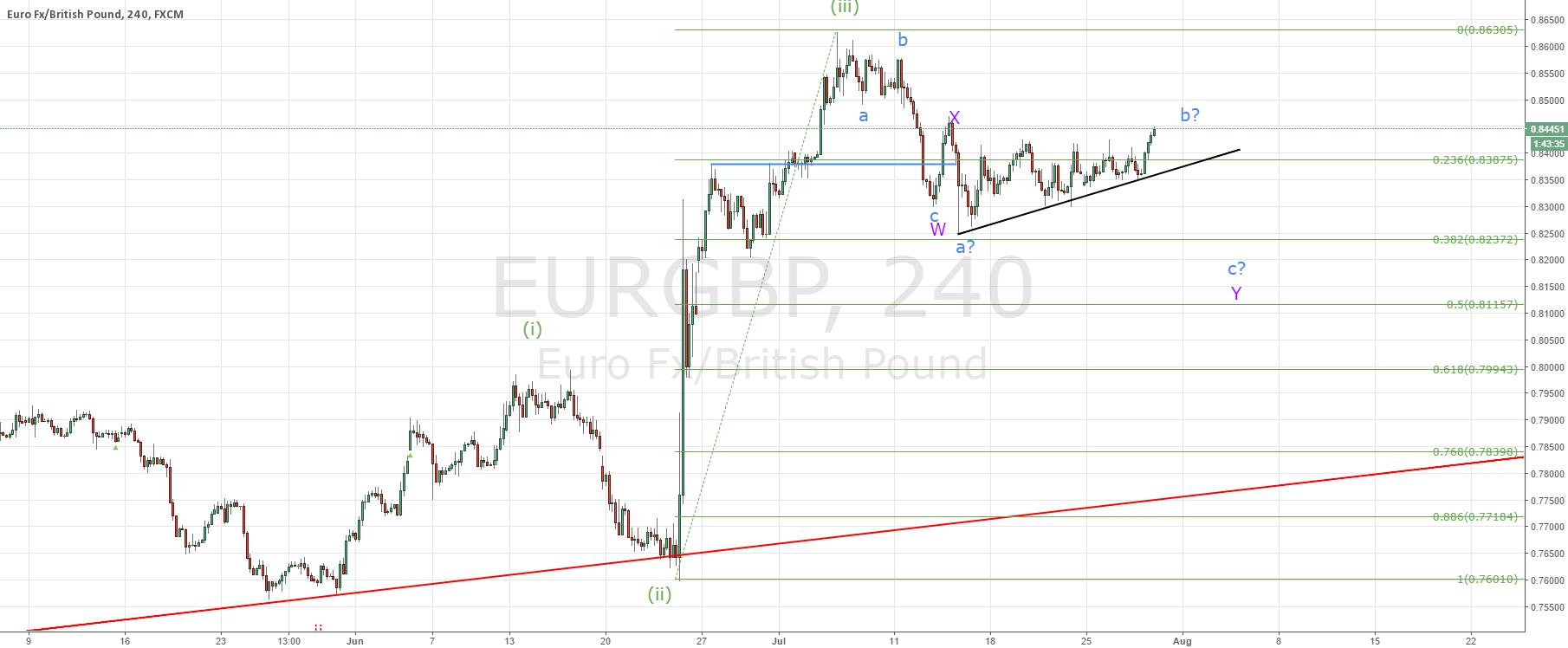 EURGBP my ideal trade scenario