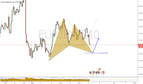 EURJPY: Buying opportunity for swing traders