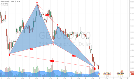 GBPUSD: Beautiful and accurate butterfly pattern ready to play!!!