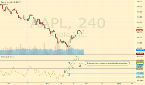 AAPL: Elliot wave spotted in Momentum chart