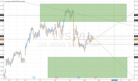 LVS: LVS, треугольник, торгуем без направления