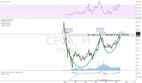 CEVA: monthly