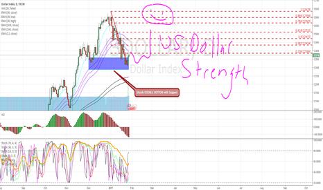 USDOLLAR: Dollar strength however...