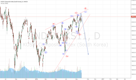 INDEX_KS11: South Korean stock market