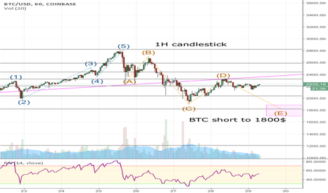 BTCUSD: Bitcoin short to 1800$ (Sellers aren't dead yet)